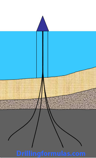 Applications-of-Directional-Drilling-Multiple-wells-in-one-offshore-location