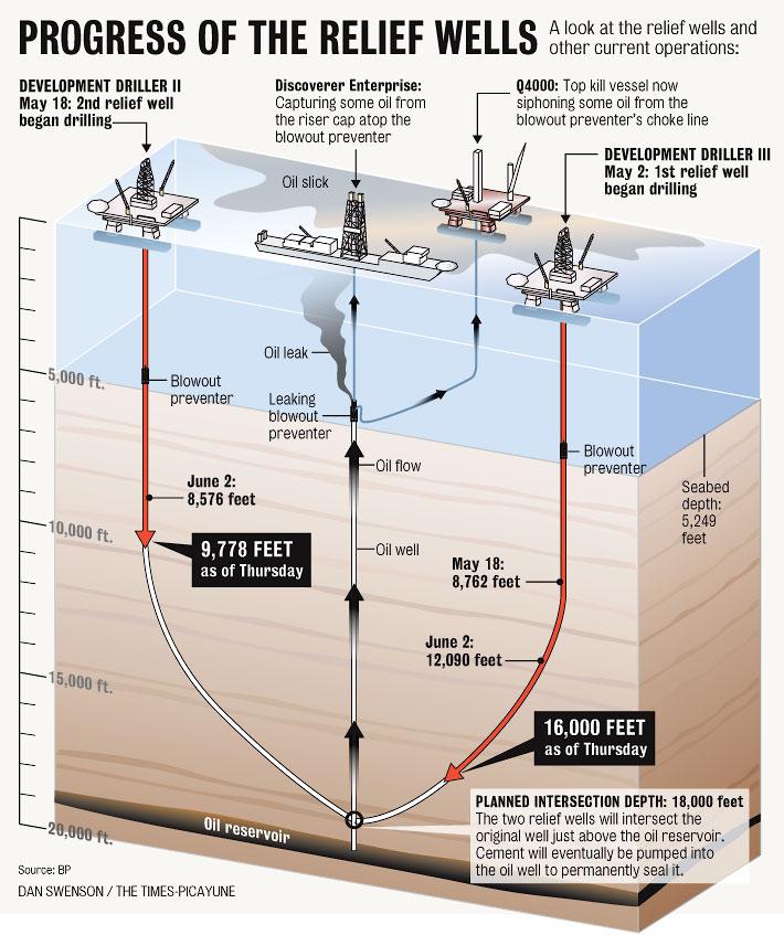 5-Relief-wells
